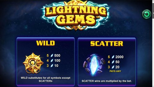 Wild and Scatter Symbols Rules and Pays by Hotslot