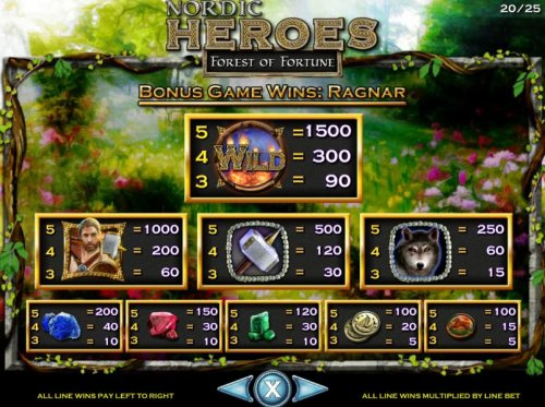 Hotslot - Bonus Game Paytable with Ragnar as the selected character.